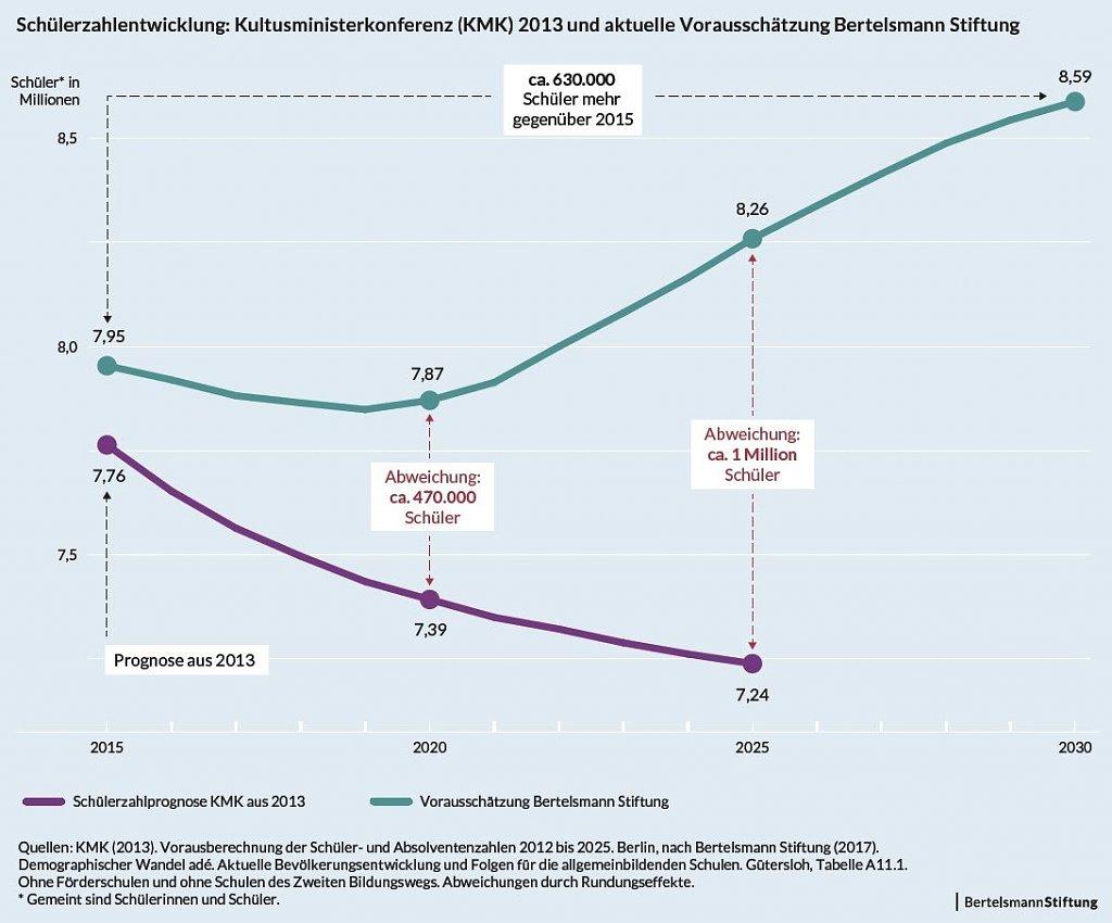 Studie: Steigende Schülerzahlen erfordern zehntausende zusätzliche Lehrer