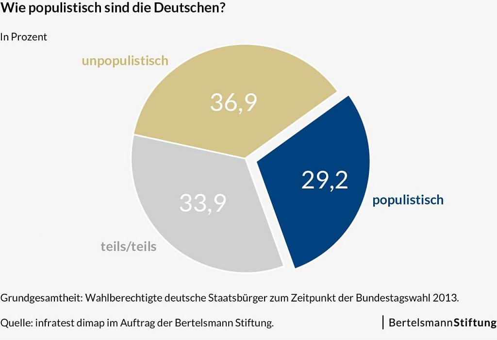 Studie: Populistische Ansichten bei rund 30 Prozent der Wähler
