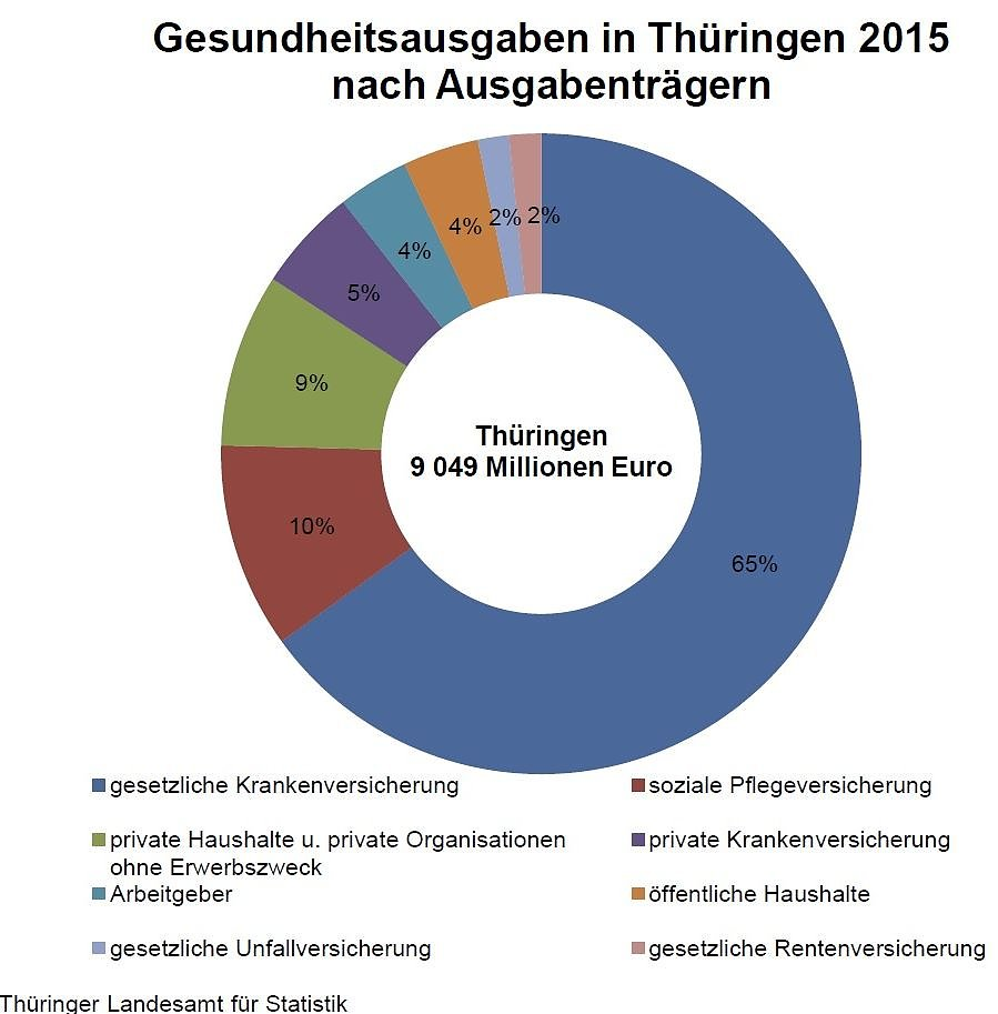 Brandenburg hat höchste Ausgaben bei Gesundheit