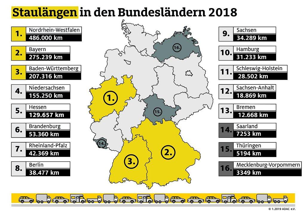 ADAC-Bilanz 2018: Rund 2000 Staus - pro Tag